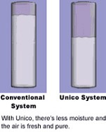 The Unico System: The Perfect Fit